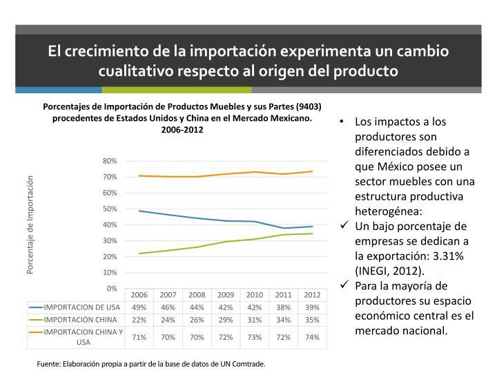 El crecimiento de la importación experimenta un cambio cualitativo respecto al origen del producto