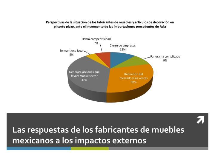 Las respuestas de los fabricantes de muebles mexicanos a los impactos externos