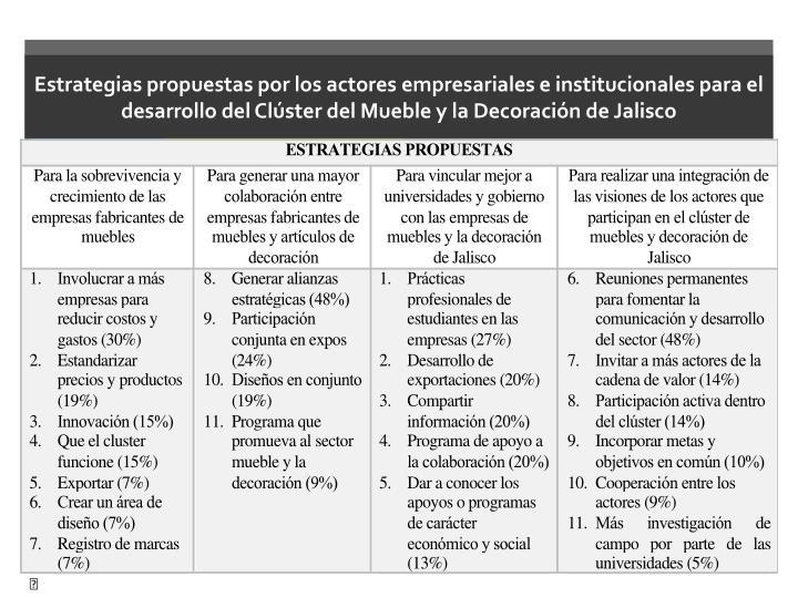 Estrategias propuestas por los actores empresariales e institucionales para el desarrollo del Clúster del Mueble y la Decoración de Jalisco