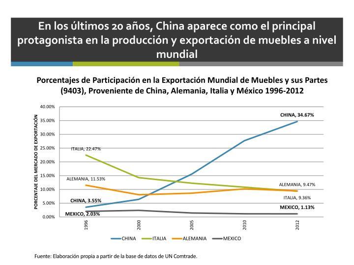 En los últimos 20 años, China aparece como el principal protagonista en la producción y exportación de muebles a nivel mundial