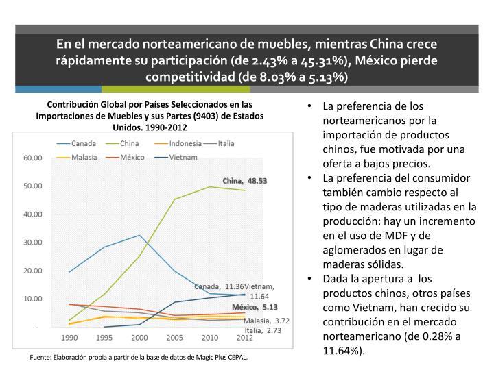 En el mercado norteamericano de muebles, mientras China crece rápidamente su participación (de 2.43% a 45.31%), México pierde competitividad (de 8.03% a 5.13%)
