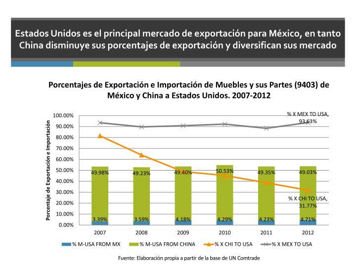 Estados Unidos es el principal mercado de exportación para México, en tanto China disminuye sus porcentajes de exportación y diversifican sus mercado