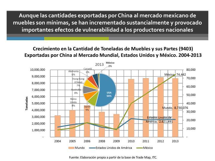 Aunque las cantidades exportadas por China al mercado mexicano de muebles son mínimas, se han incrementado sustancialmente y provocado importantes efectos de vulnerabilidad a los productores nacionales