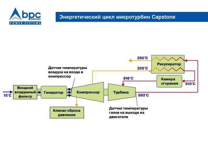 Энергетический цикл микротурбин