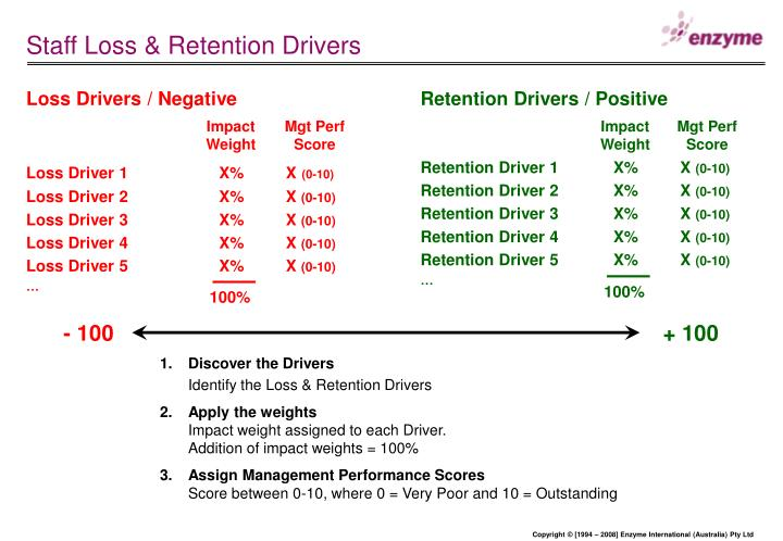 Staff Loss & Retention Drivers