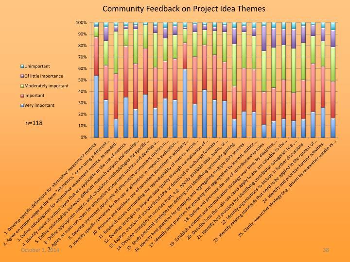 Community Feedback on Project Idea Themes