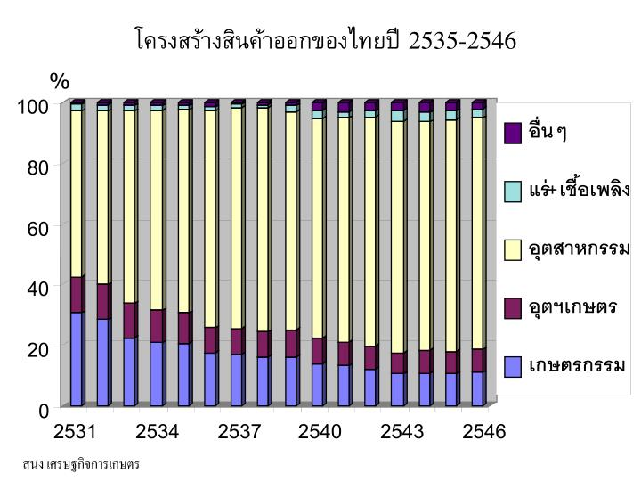 โครงสร้างสินค้าออกของไทยปี