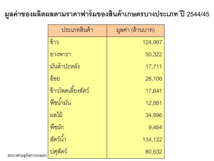 มูลค่าของผลิตผลตามราคาฟาร์มของสินค้าเกษตรบางประเภท ปี