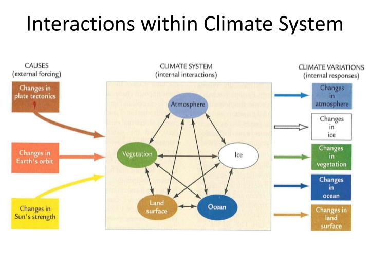 Interactions within Climate System