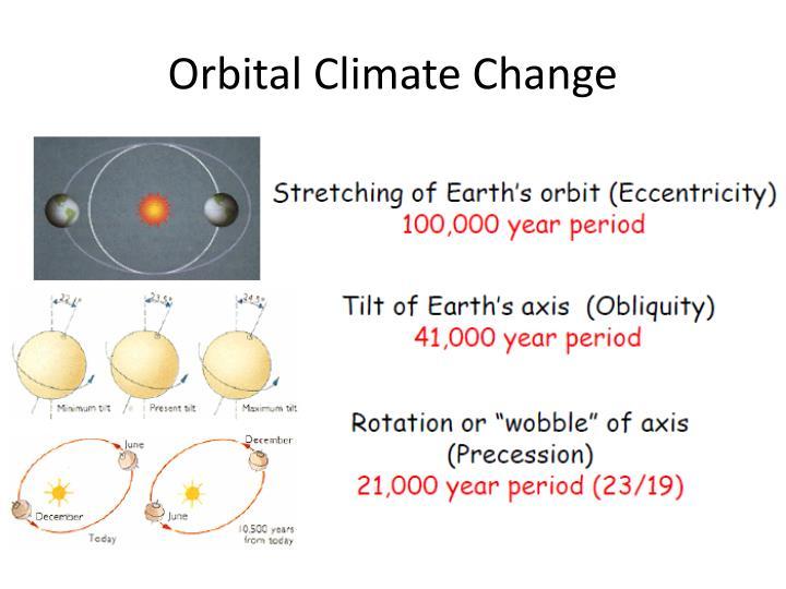 Orbital Climate Change