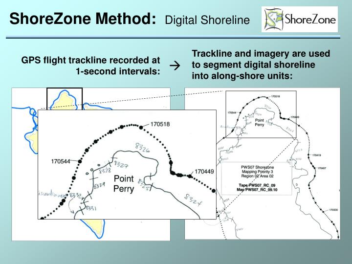 ShoreZone Method: