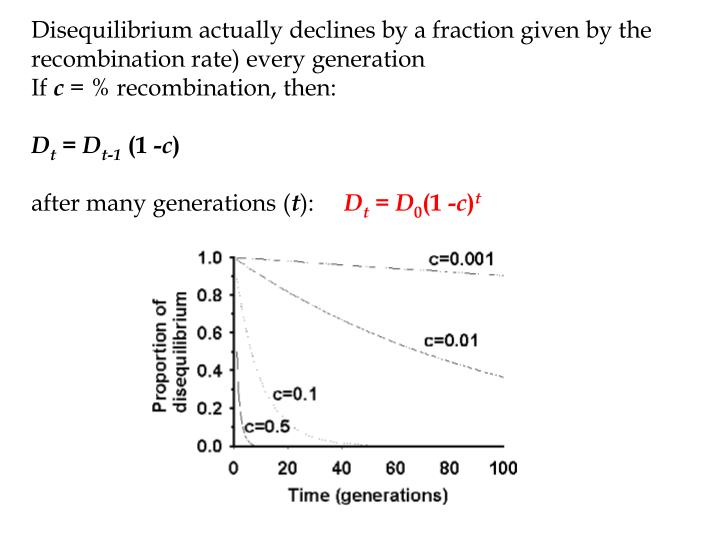 Disequilibrium actually declines by a fraction given by