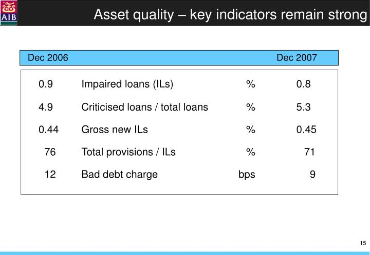 Asset quality – key indicators remain strong