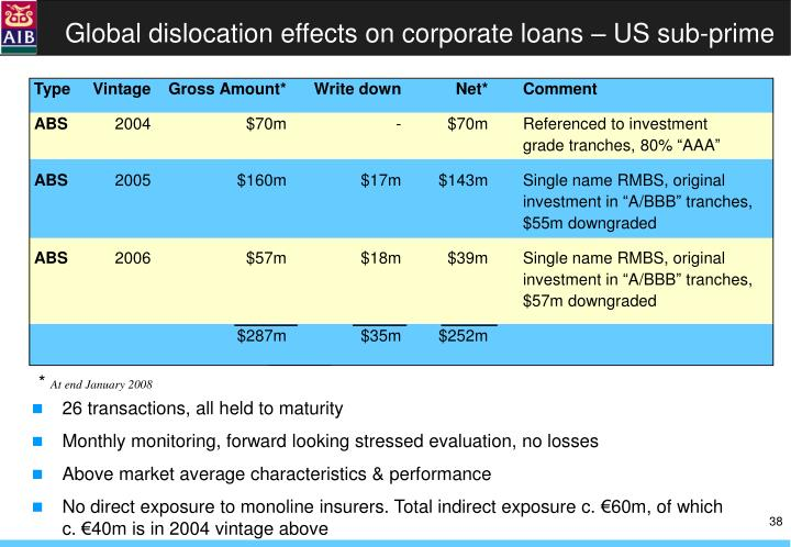 Global dislocation effects on corporate loans – US sub-prime