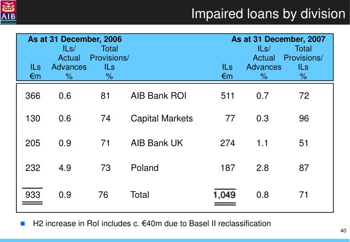Impaired loans by division