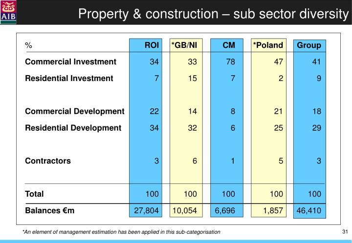 Property & construction – sub sector diversity