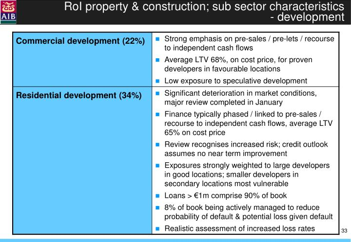 RoI property & construction; sub sector characteristics