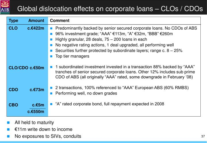 Global dislocation effects on corporate loans – CLOs / CDOs