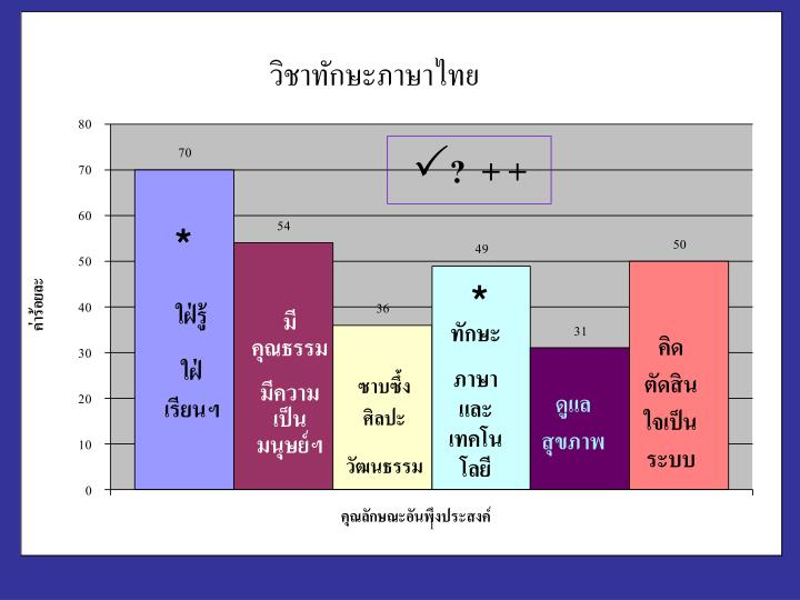 วิชาทักษะภาษาไทย