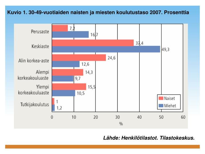 Kuvio 1. 30-49-vuotiaiden naisten ja miesten koulutustaso 2007. Prosenttia