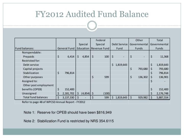 FY2012 Audited Fund Balance