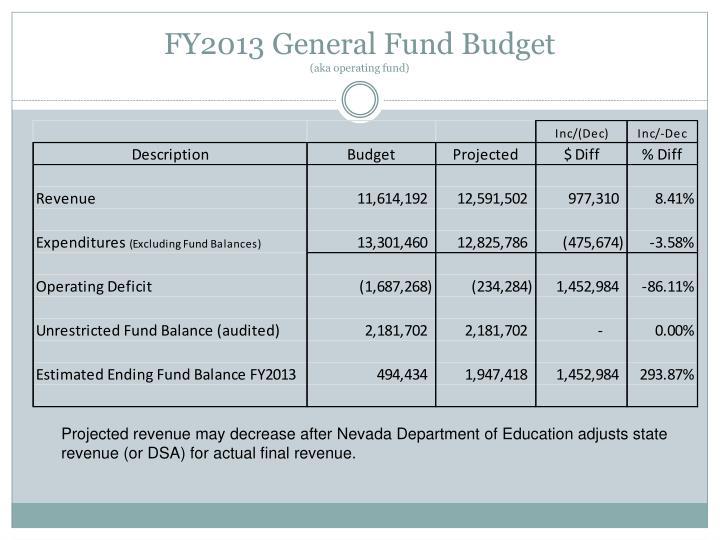 FY2013 General Fund Budget
