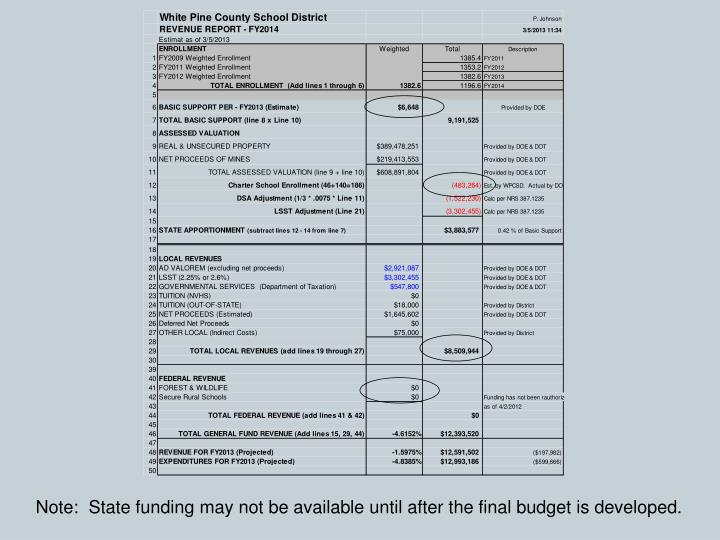 Note:  State funding may not be available until after the final budget is developed.