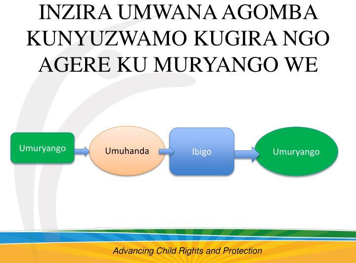 INZIRA UMWANA AGOMBA KUNYUZWAMO KUGIRA NGO AGERE KU MURYANGO WE