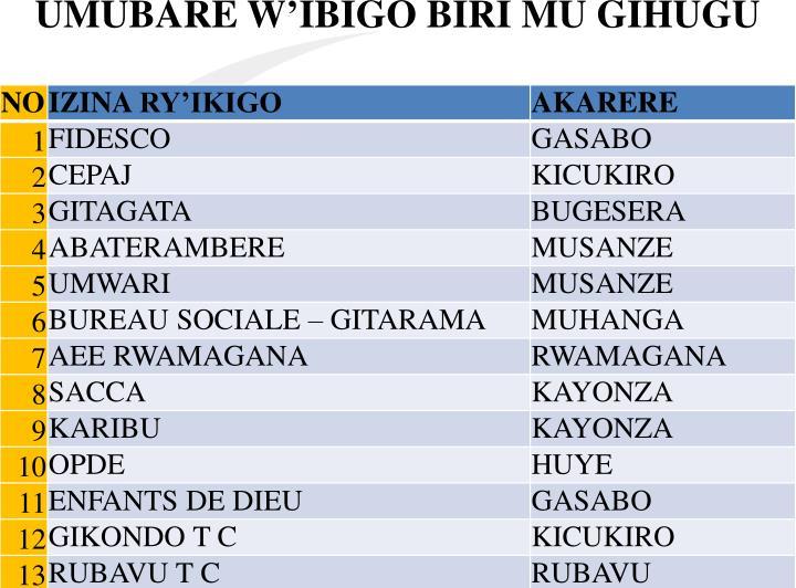 UMUBARE W'IBIGO BIRI MU GIHUGU