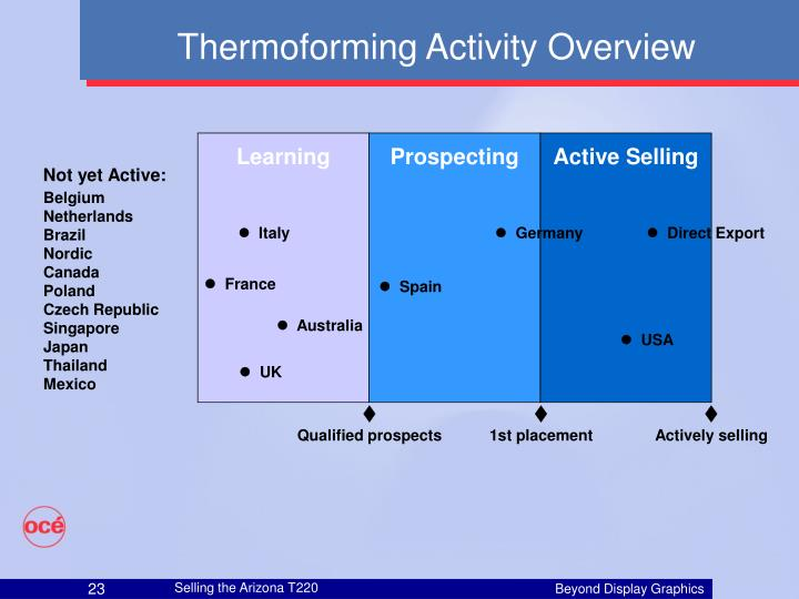 Thermoforming Activity Overview