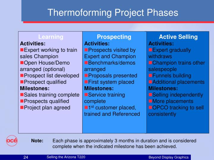 Thermoforming Project Phases