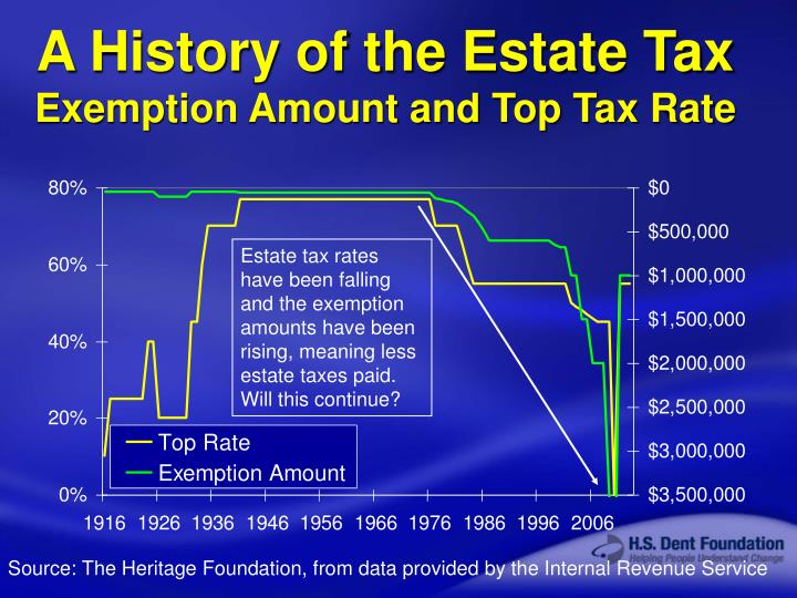 A History of the Estate Tax