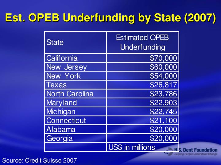 Est. OPEB Underfunding by State (2007)