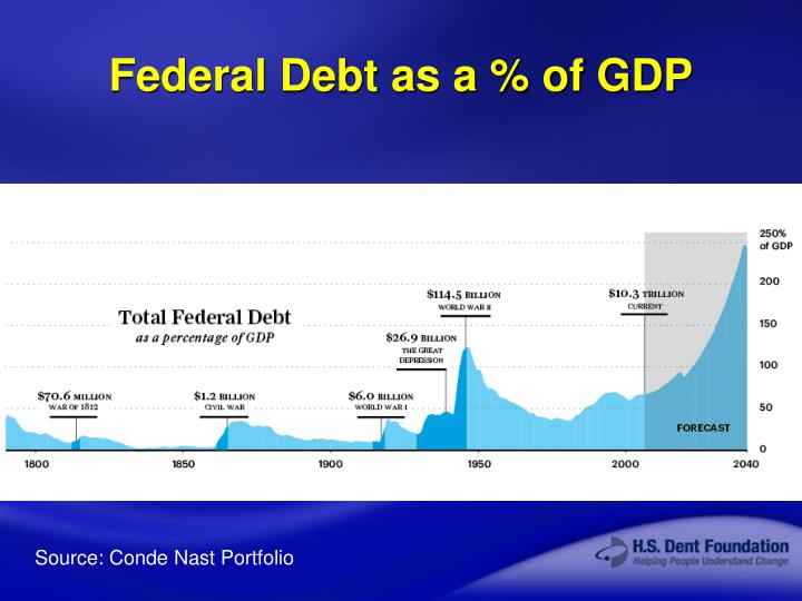 Federal Debt as a % of GDP