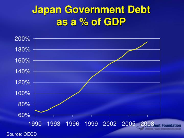 Japan Government Debt