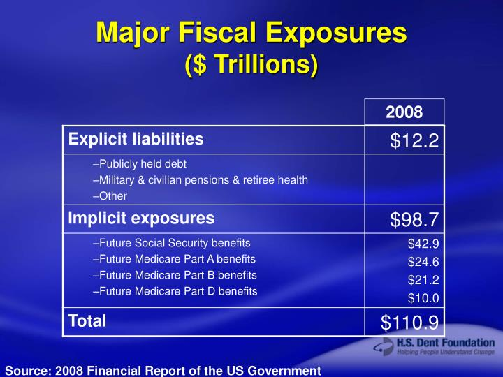 Major Fiscal Exposures