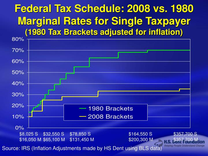 Federal Tax Schedule: 2008 vs. 1980
