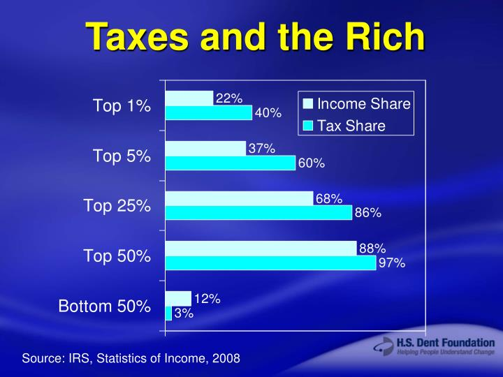Taxes and the Rich