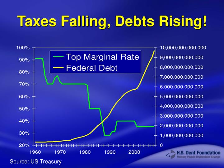 Taxes Falling, Debts Rising!