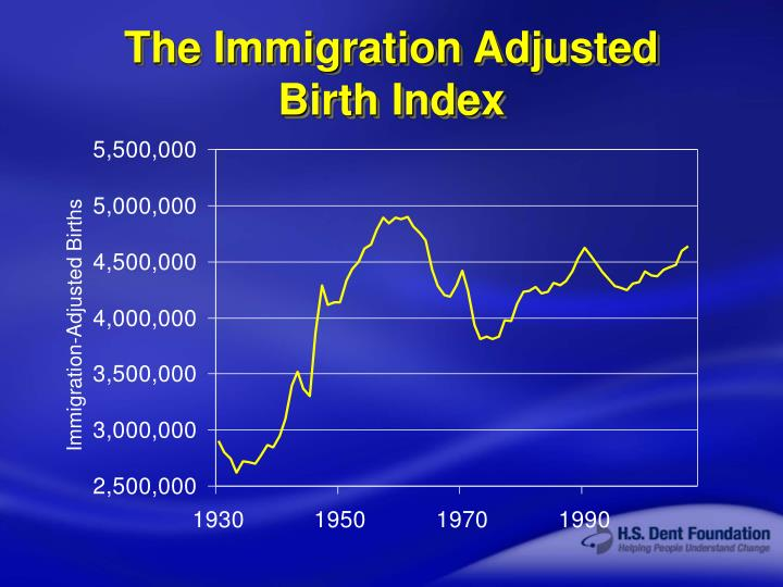 The Immigration Adjusted