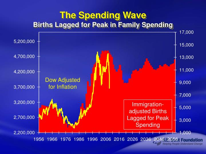 The Spending Wave