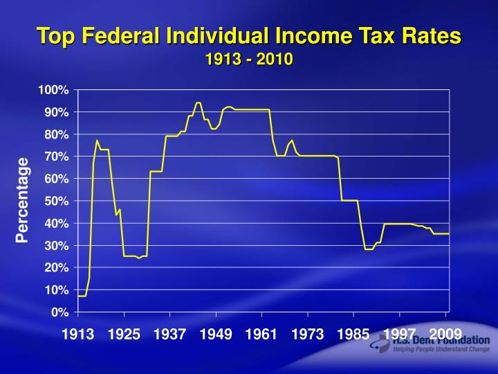 Top Federal Individual Income Tax Rates