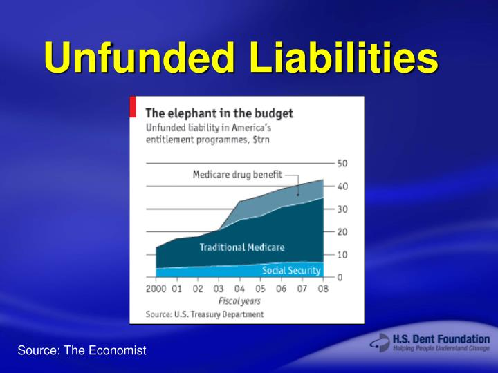 Unfunded Liabilities