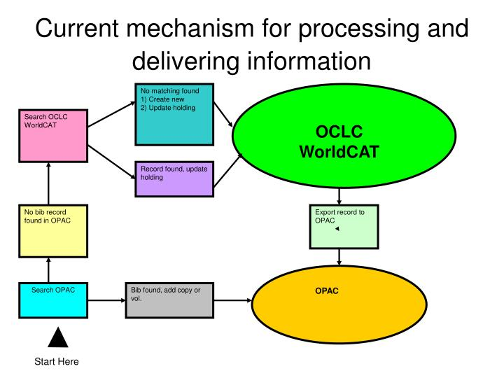 Current mechanism for processing and delivering information