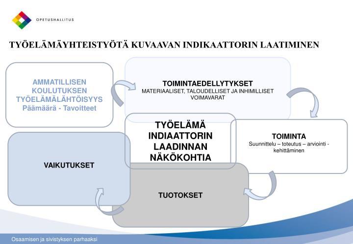 TYÖELÄMÄYHTEISTYÖTÄ KUVAAVAN INDIKAATTORIN LAATIMINEN