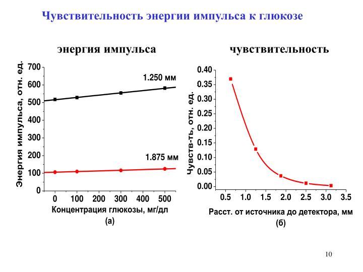 Чувствительность энергии импульса к глюкозе