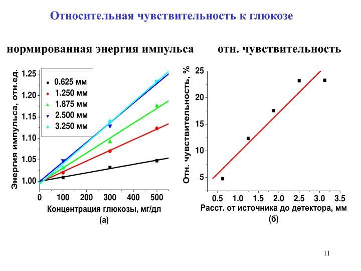 Относительная чувствительность к глюкозе