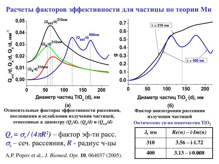 Расчеты факторов эффективности для частицы по теории Ми