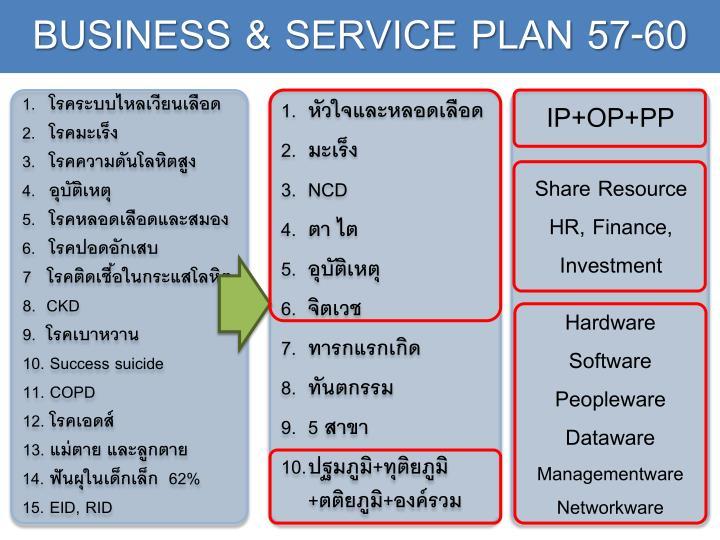BUSINESS & SERVICE PLAN 57-60