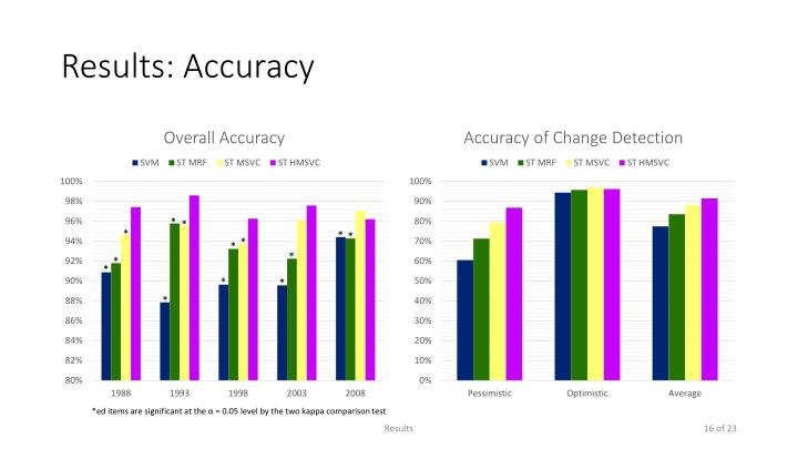 Results: Accuracy